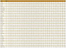 Pp Rope Weight Chart Log Weight Chart
