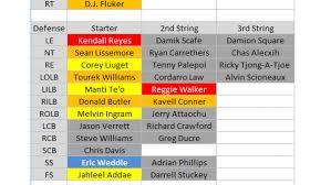 Chiefs Depth Chart 2015 2015 Depth Charts San Diego Chargers Pff News Analysis
