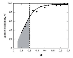 Image Result For Speech Intelligibility Index Sarahs