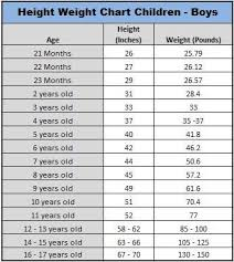 Credible Average Height For Children By Age Chart Baby Boy