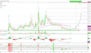 Aeon Crypto Bitcoin Chart Live Binance