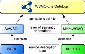 semantic web service descriptions with