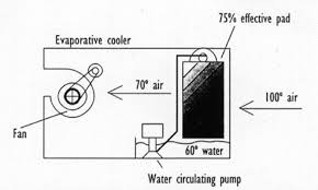 backwoods home magazine newsletter 2013 evaporative cooler vs air conditioner