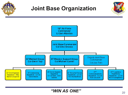 Afimsc Org Chart Captain Andy Butterfield Usn Ppt Download