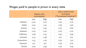 Ct Doc Organizational Chart How Much Do Incarcerated People Earn In Each State Prison