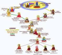 Buddhist Lineage Chart Shakya Lineage Chart Tibetan Buddhism Buddhist Art Buddha