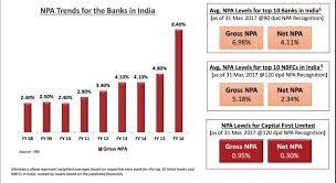 Chart Npas Banks Vs Nbfcs Alpha Ideas