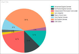 Chart Display Display Percentage Values On A Pie Chart Report Builder And