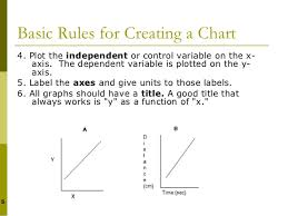 x and y axis dependent and independent. 20. x and y axis dependent independent p