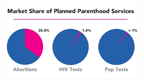 Planned Parenthood Services Chart