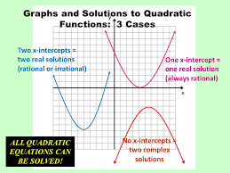 graphs and solutions to quadratic functions 3 cases