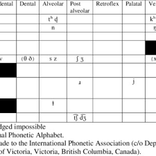 The nato phonetic alphabet, more formally the international radiotelephony spelling alphabet, is the most widely used spelling alphabet. Pdf Acquisition Of Scottish English Phonology An Overview
