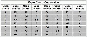 Capo Transpose Chart Singing Basics 2 0
