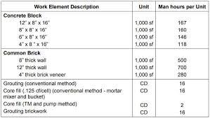 Cmu Block Coursing Chart Advanced Masonry Construction