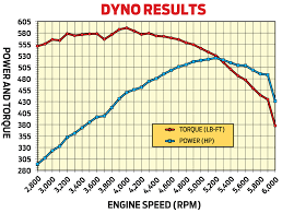 481ci oldsmobile stroker motor build hot rod to the rescue hot in preliminary tests on advanced engine concepts engine dyno rob s 481ci olds peaked at 525 3