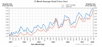 Gas Prices Per Year Chart Gas Price Gas Price Yearly Chart