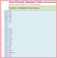 This portion of the code takes the alpha characters in the password and spits out the nato phonetic equivalent. Nato Phonetic Alphabet Tables Conversion Inner Alignment Perth
