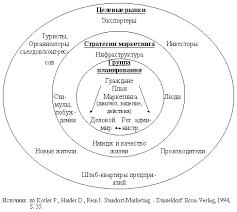 Особенности регионального маркетинга Реферат Уровни маркетинга регионов