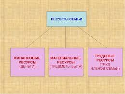 План конспект презентация к уроку обществознания в классе  слайда 14 РЕСУРСЫ СЕМЬИ ФИНАНСОВЫЕ РЕСУРСЫ ДЕНЬГИ МАТЕРИАЛЬНЫЕ РЕСУРСЫ ПРЕДМЕТЫ БЫТА