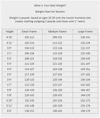 Weight Chart For Women Proper Weight For Women Chart Healthy Weight Chart Showing