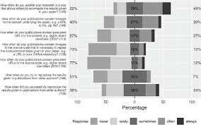 Diverging Stacked Bar Charts The Diverging Stacked Bar Chart Heiberger And Robbins 2014