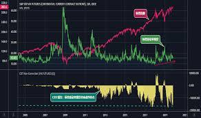 Vix Futures Curve Chart Vx1 Charts And Quotes Tradingview