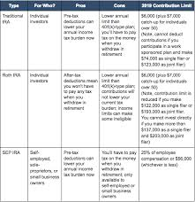 Simple Ira Vs Sep Ira Chart The Best Retirement Plans 3 Easy Steps To Set Up Your