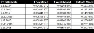 Most Profitable Mining Eve Bitcoin Mining Hardware