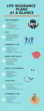 Whole Life Insurance Price Chart Types Of Life Insurance Policies In India