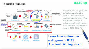 Ielts Writing Task 1 Describing A Diagram