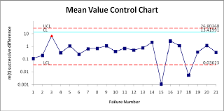 mean value control chart a point below the control limit m t l  mean value control chart a point below the control limit m