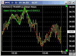 Gann Swing Chart Software Gann Swing Chart