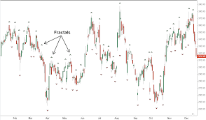 Fractal Stock Charts Fractal Indicator Definition And Applications
