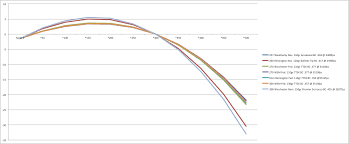 7 Wsm Ballistics Chart 28 Always Up To Date 270 Win 150 Gr Ballistics Chart