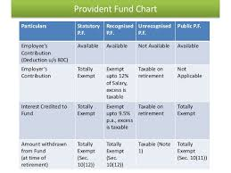 Provident Fund Chart Income From Salary