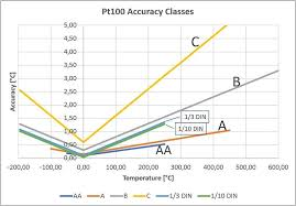 Thermistor Accuracy Chart Pt100 Temperature Sensor Useful Things To Know