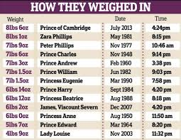Average Baby Weight Uk Chart Kate Middletons Royal Baby Boy Is The Heaviest Future King