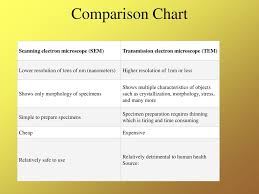 Tem Transition Electron Microscope Ppt Download