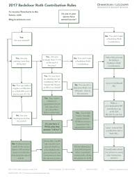 Irs Rollover Chart Visualizing Ira Rules Using Flowcharts