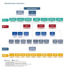 Telekom Malaysia Organization Chart 2018 Struttura Organizzativa Prysmian Group