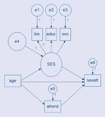 we can see that the path between ses and income has already been specified to equal 1 in structural equation modeling when including a factor in a