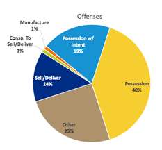 By The Numbers Incarcerating Mental Illness And Addiction