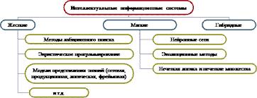 Реферат Задачи искусственного интеллекта Тест по теме История  Гибридные системы системы использующие более чем одну компьютерную технологию в случае интеллектуальных систем технологии искусственного интеллекта