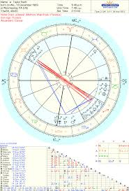 Taylor Swift Astrology Chart How You Were As A Child A Look At The True 3rd House The
