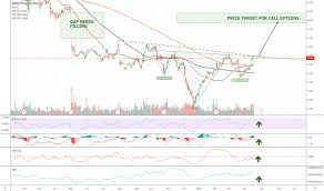 Unm Stock Price And Chart Nyse Unm Tradingview
