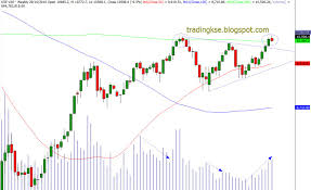 Whats Next Charts And Analysis