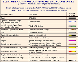 johnson motor wiring diagram johnson image wiring evinrude wiring diagram outboards solidfonts on johnson motor wiring diagram