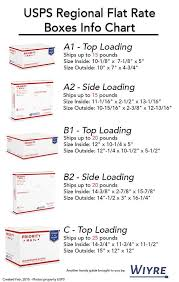 Infographic On How To Use Usps Flat Rate Regional Boxes Free