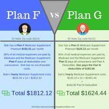 Comparison Of The Medicare Supplement Plan F And Plan G