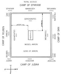 23 The Levites And Their Order Of Encampment